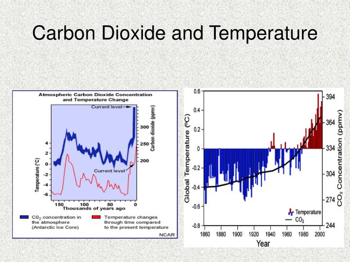 Carbon Dioxide and Temperature