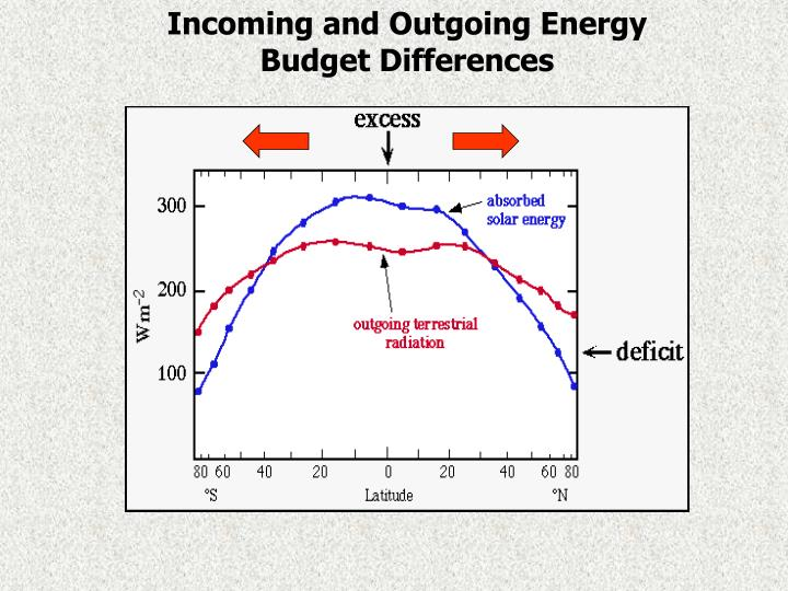 Incoming and Outgoing Energy Budget Differences