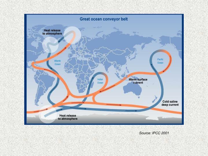 Source: IPCC 2001