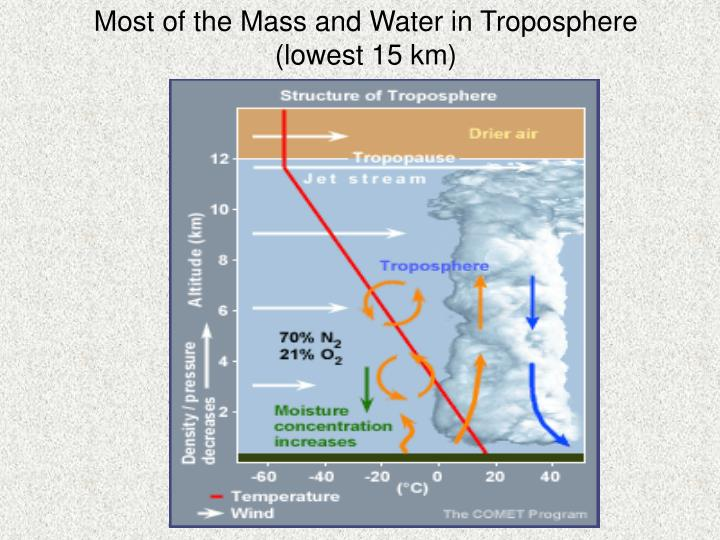Most of the Mass and Water in Troposphere (lowest 15 km)