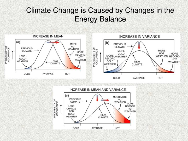 Climate Change is Caused by Changes in the Energy Balance
