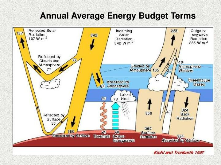 Annual Average Energy Budget Terms
