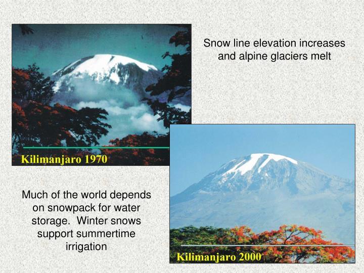Snow line elevation increases and alpine glaciers melt
