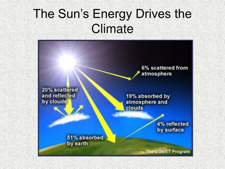 The Sun's Energy Drives the Climate