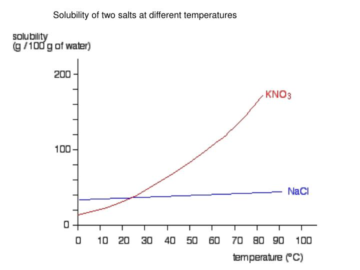 Solubility of two salts at different temperatures