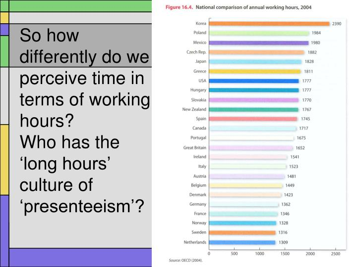 So how differently do we perceive time in terms of working hours?