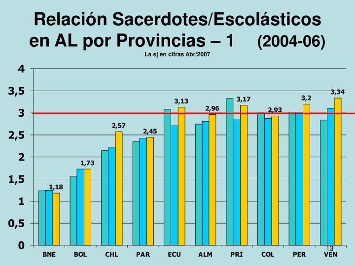 Relación Sacerdotes/Escolásticos en AL por Provincias – 1