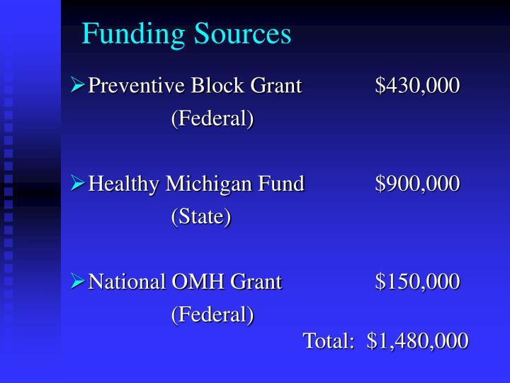 Preventive Block Grant$430,000
