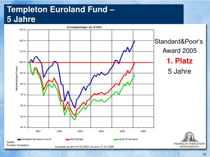 Templeton Euroland Fund –
