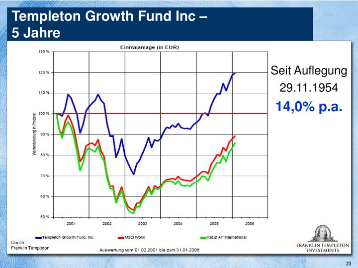 Templeton Growth Fund Inc –