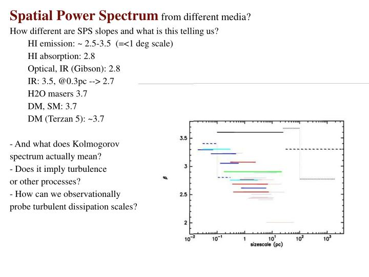 Spatial Power Spectrum