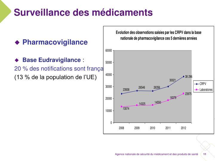 Surveillance des médicaments