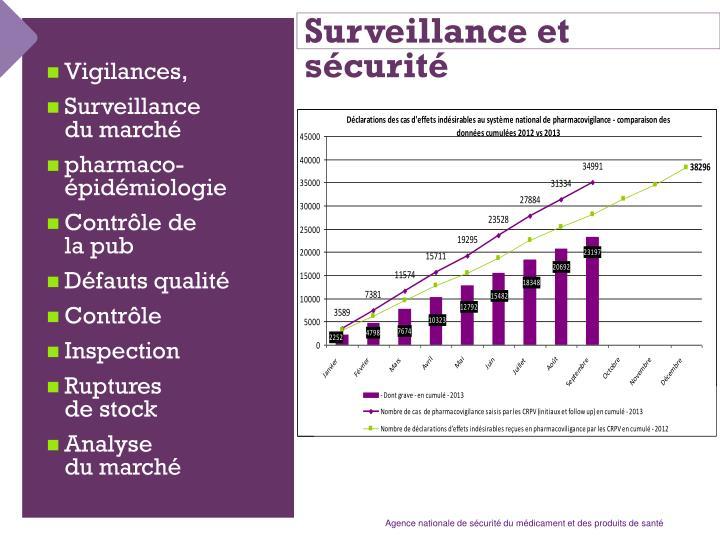 Surveillance et sécurité