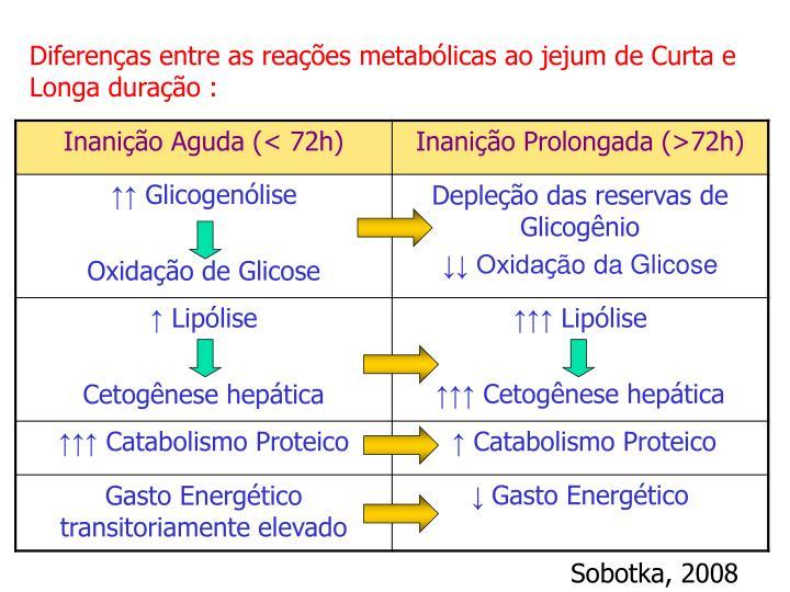 Diferenças entre as reações metabólicas ao jejum de Curta e