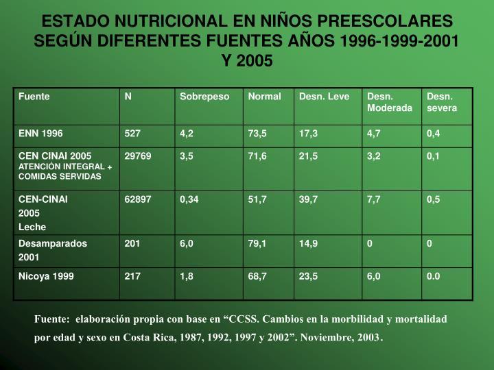 ESTADO NUTRICIONAL EN NIÑOS PREESCOLARES SEGÚN DIFERENTES FUENTES AÑOS 1996-1999-2001 Y 2005