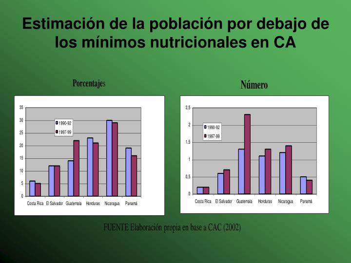 Estimación de la población por debajo de los mínimos nutricionales en CA