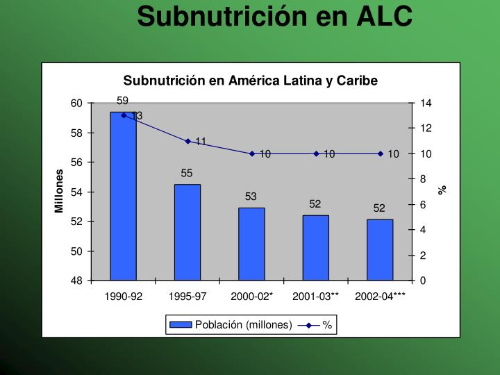 Subnutrición en ALC