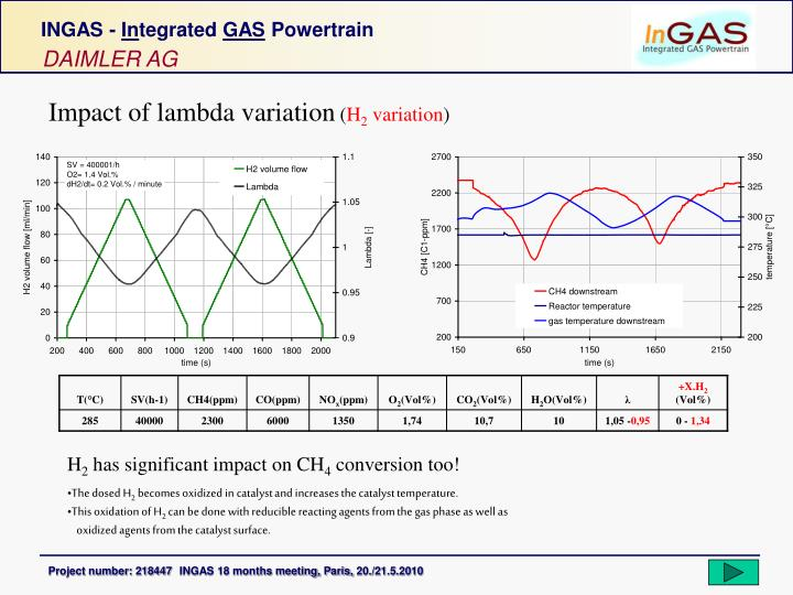 Impact of lambda variation