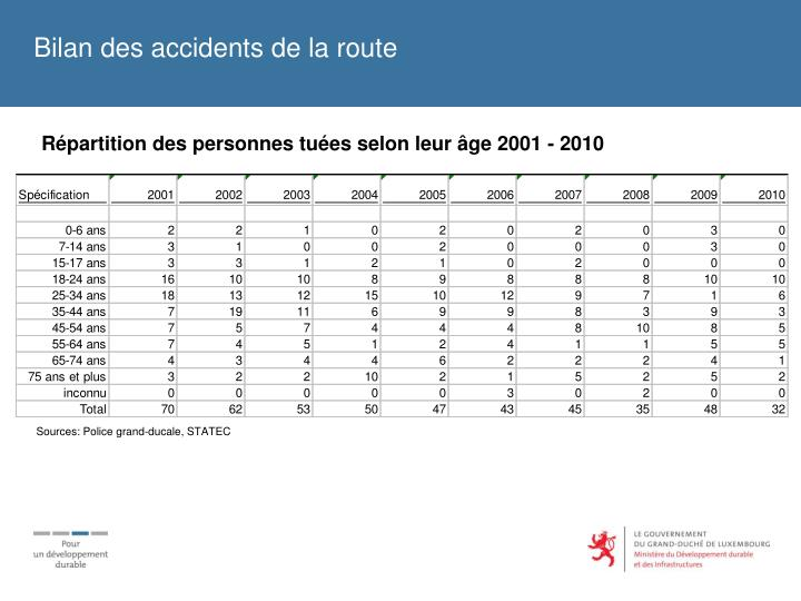Bilan des accidents de la route