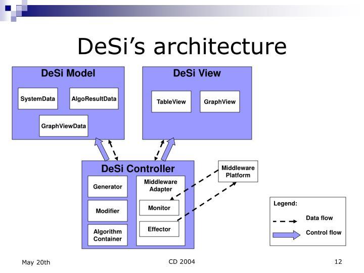 DeSi's architecture