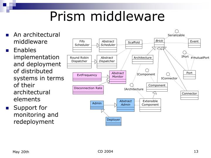 Prism middleware