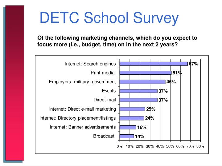 DETC School Survey