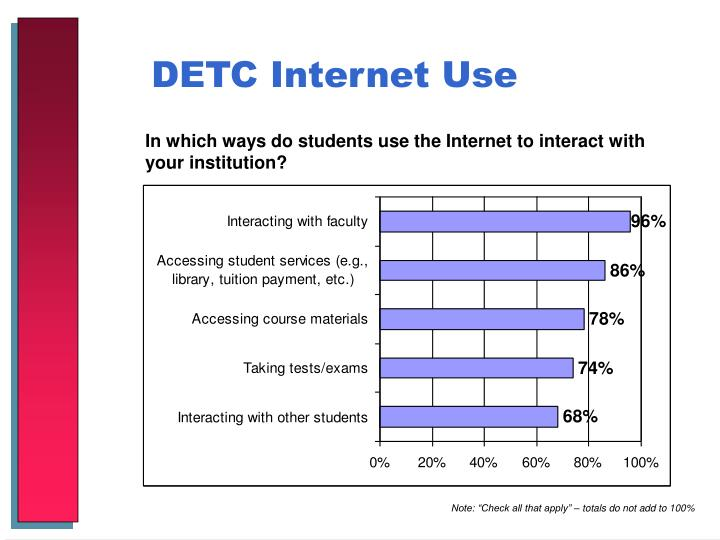 DETC Internet Use
