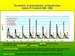 distribution of phytoplankton at gdansk deep station p1 in period 1994 2002