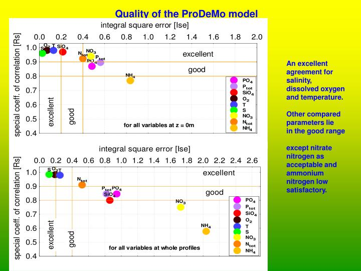 Quality of the ProDeMo model