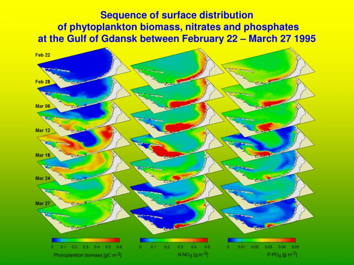 Sequence of surface distribution
