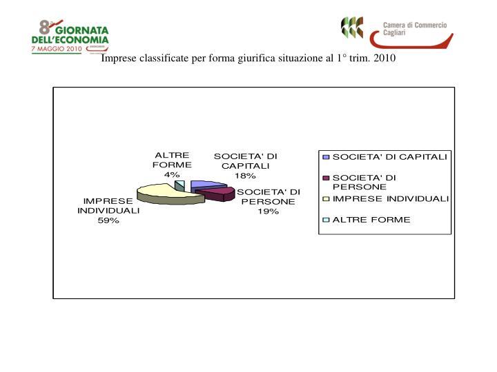Imprese classificate per forma giurifica situazione al 1° trim. 2010