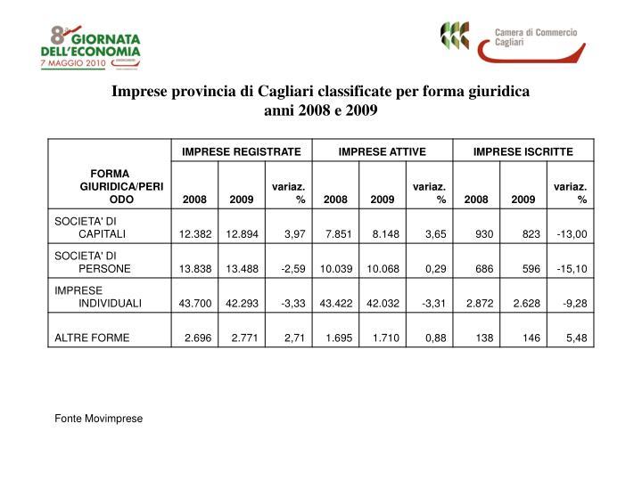 Imprese provincia di Cagliari classificate per forma giuridica