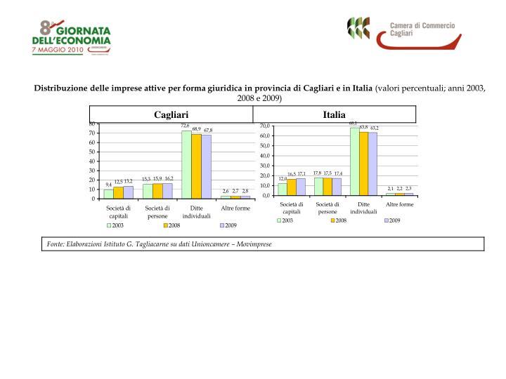 Distribuzione delle imprese attive per forma giuridica in provincia di Cagliari e in Italia