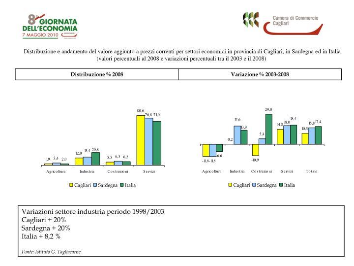 Distribuzione e andamento del valore aggiunto a prezzi correnti per settori economici in provincia di Cagliari, in Sardegna ed in Italia
