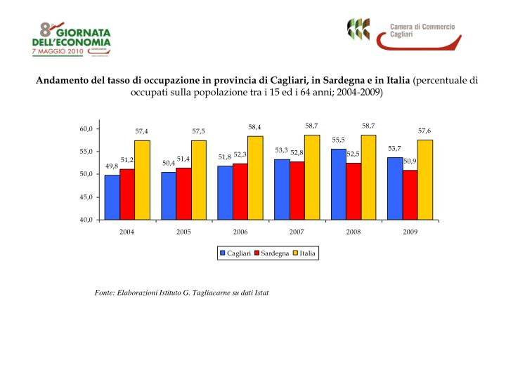 Andamento del tasso di occupazione in provincia di Cagliari, in Sardegna e in Italia
