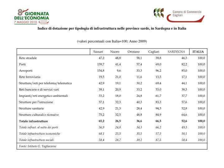 Indice di dotazione per tipologia di infrastruttura nelle province sarde, in Sardegna e in Italia