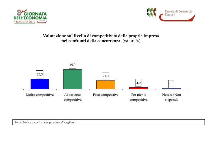 Valutazione sul livello di competitivit
