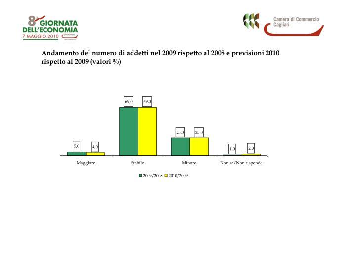 Andamento del numero di addetti nel 2009 rispetto al 2008 e previsioni 2010