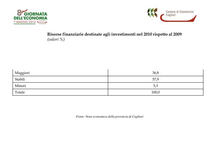 Risorse finanziarie destinate agli investimenti nel 2010 rispetto al 2009