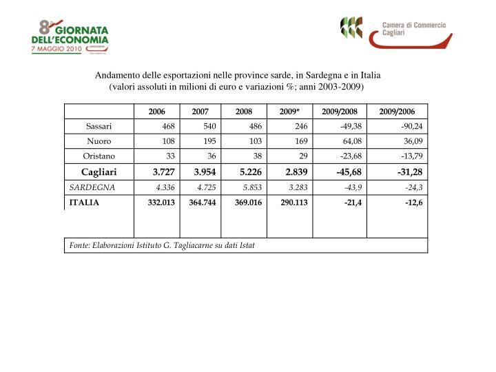 Andamento delle esportazioni nelle province sarde, in Sardegna e in Italia