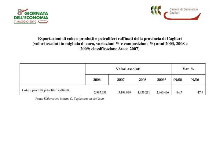 Esportazioni di coke e prodotti e petroliferi raffinati della provincia di Cagliari