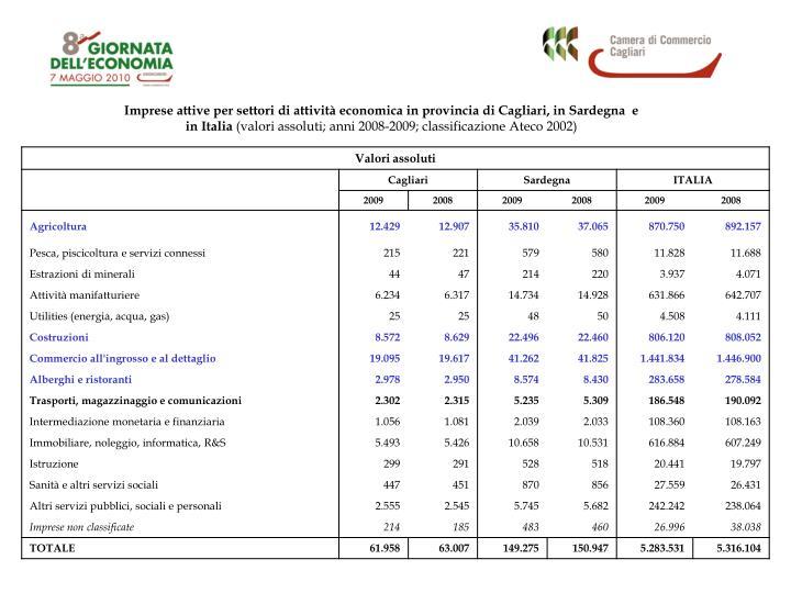 Imprese attive per settori di attività economica in provincia di Cagliari, in Sardegna  e