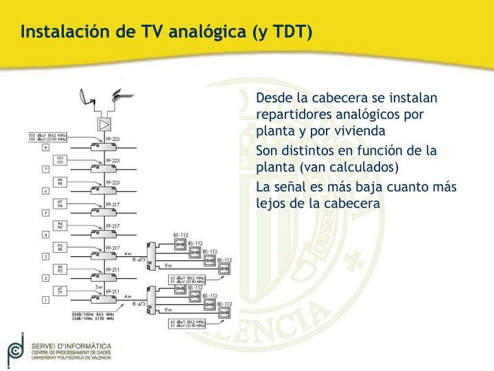 Instalación de TV analógica (y TDT)
