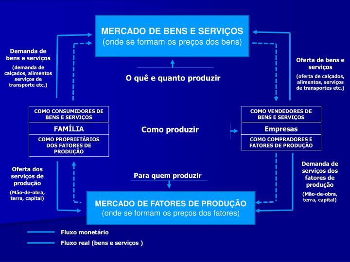 MERCADO DE BENS E SERVIOS