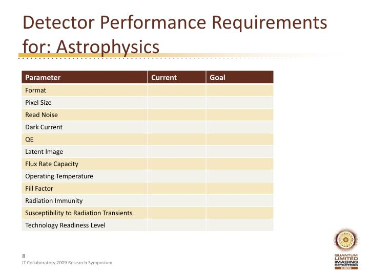 Detector Performance Requirements for: Astrophysics