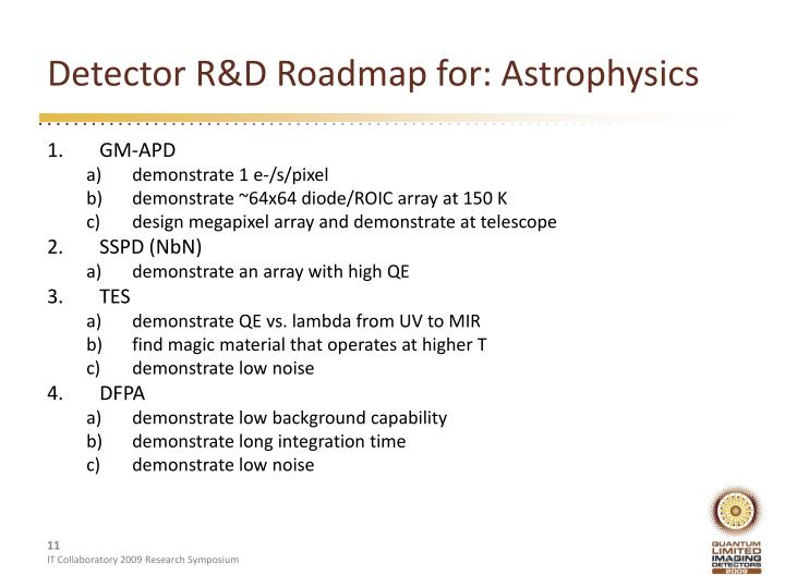 Detector R&D Roadmap for: Astrophysics