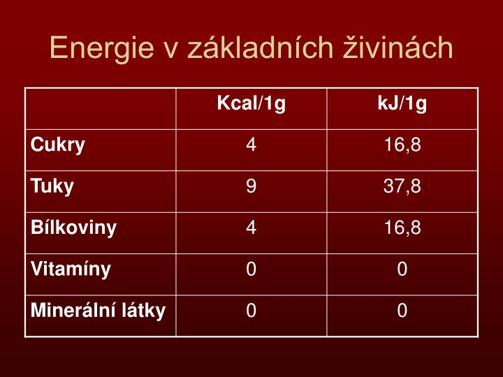 Energie v základních živinách