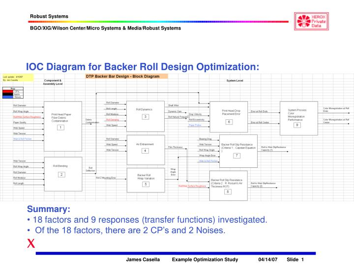 IOC Diagram for Backer Roll Design Optimization: