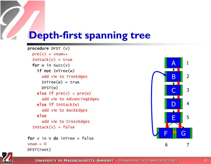 Depth-first spanning tree