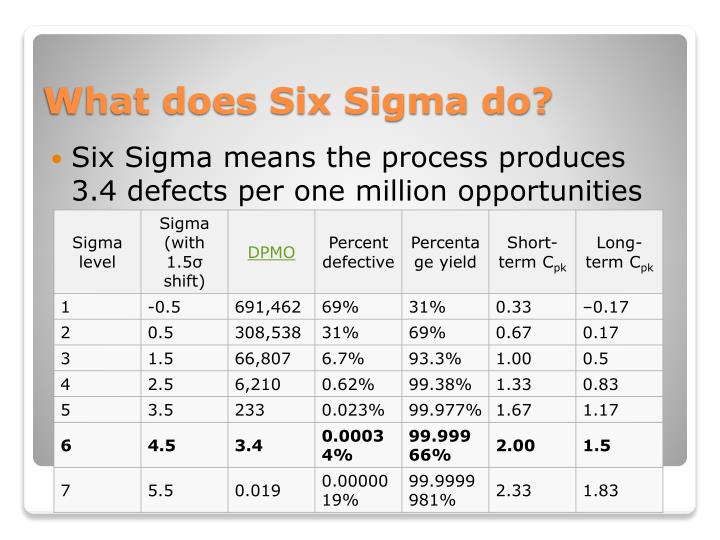 Six Sigma means the process produces 3.4 defects per one million opportunities